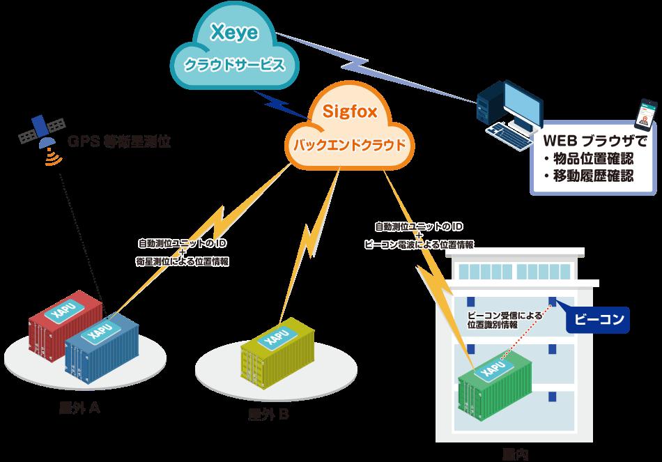 Xeye(クロスアイ)自動測位ユニット:物品位置管理IoTサービス Xeye(クロスアイ)