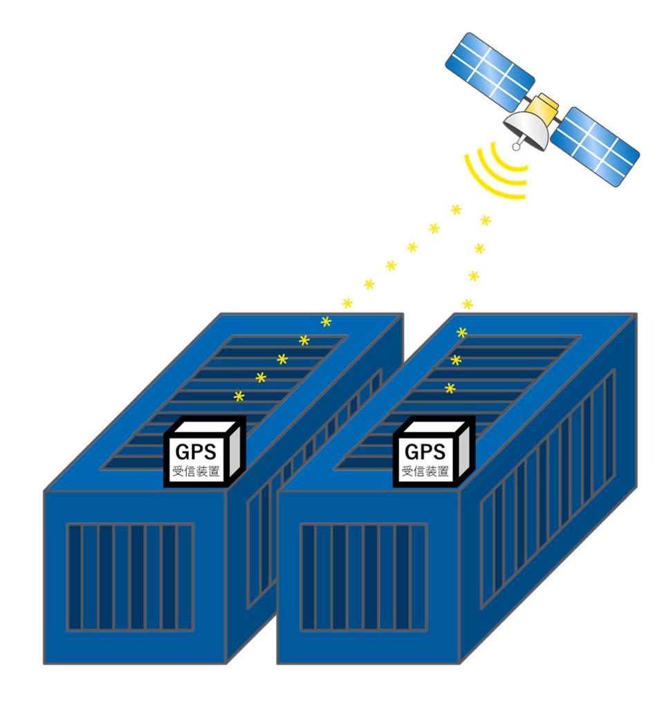 GPSの受信機能がついた装置