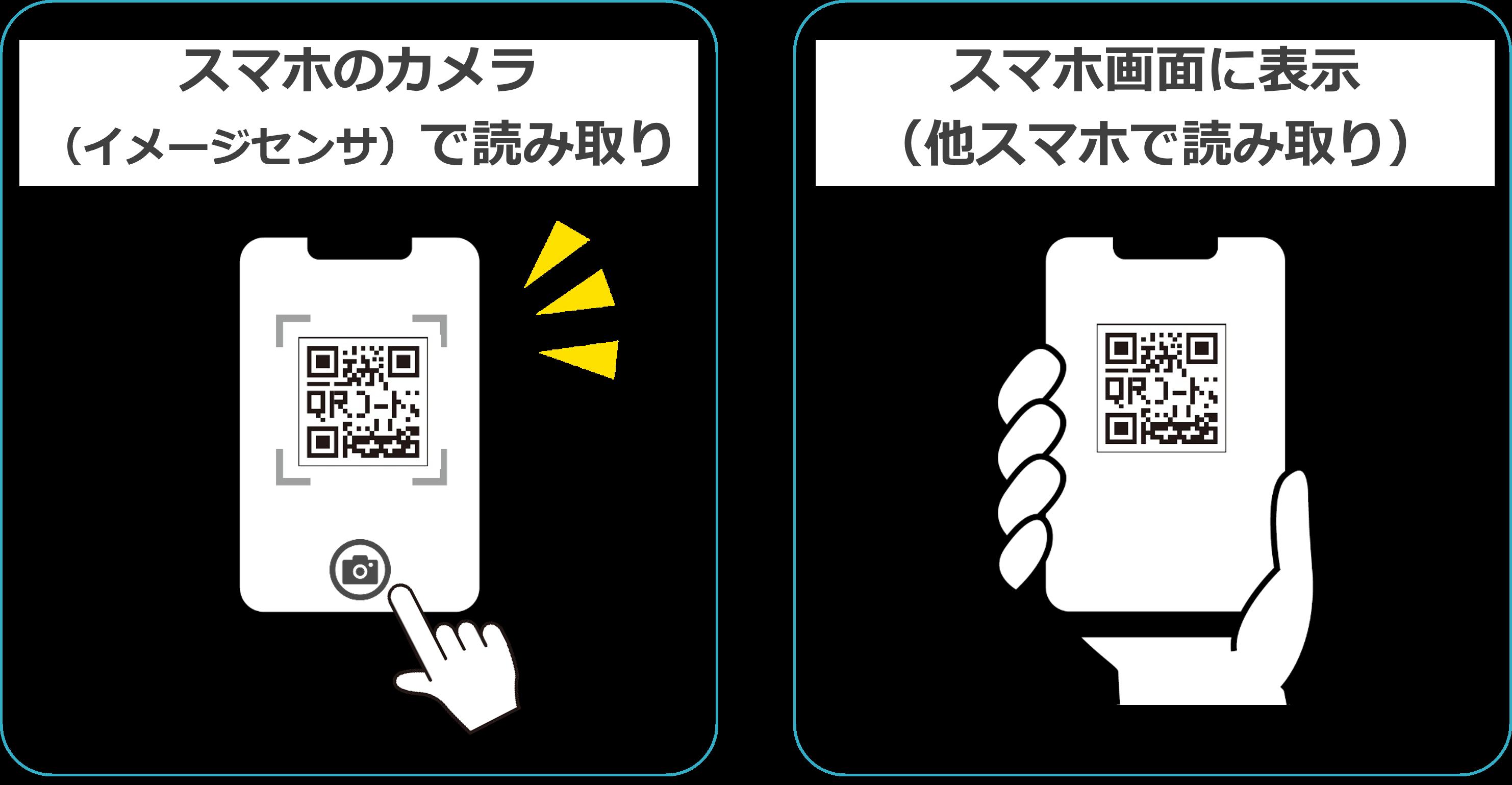 QRコードとスマホ接続